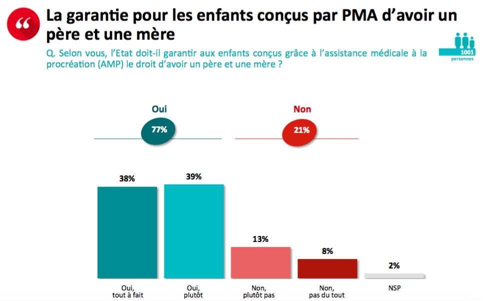 Image - (SONDAGE) – Plus de 3 Français sur 4 disent non à la PMA sans père