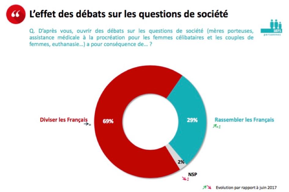 """Image - CP : """"Résultats d'un sondage exclusif Opinionway  Près de 3 Français sur 4 disent non à la PMA sans père"""""""