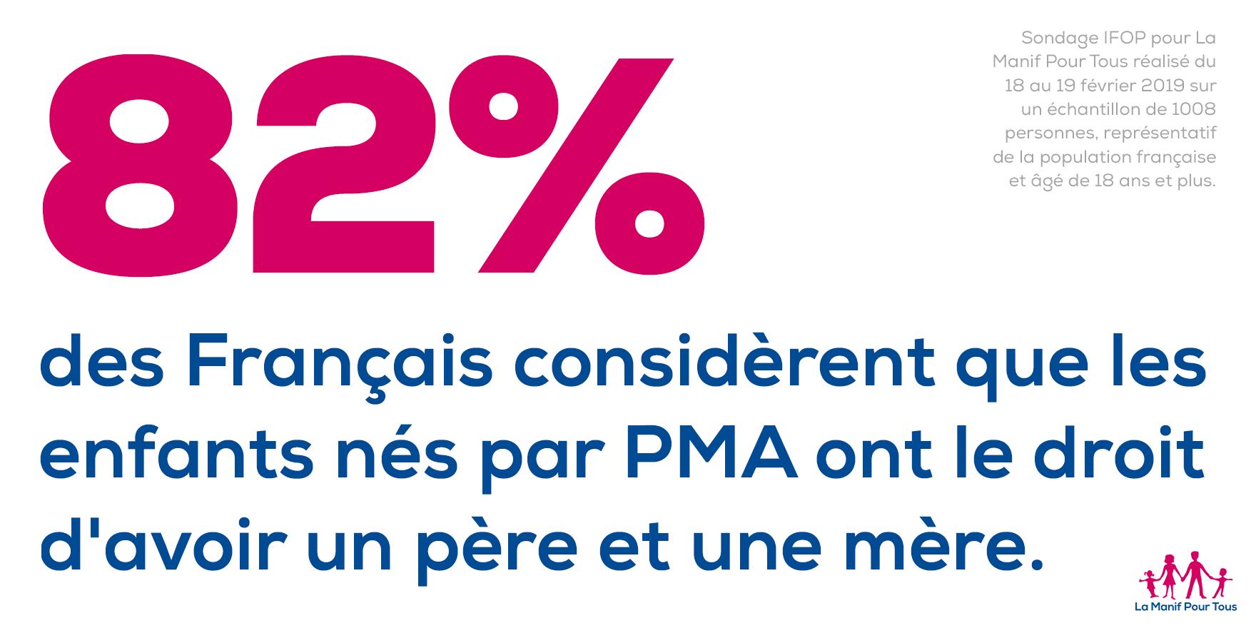 Image - Les Français redisent leur attachement à la famille Père-Mère-Enfant