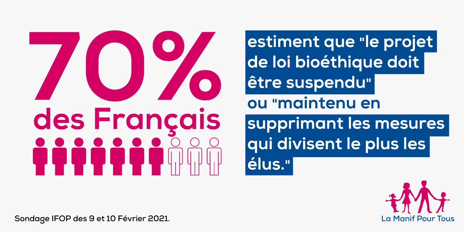 Image - Bioéthique : l'obstination de l'Exécutif désavouée par les Français