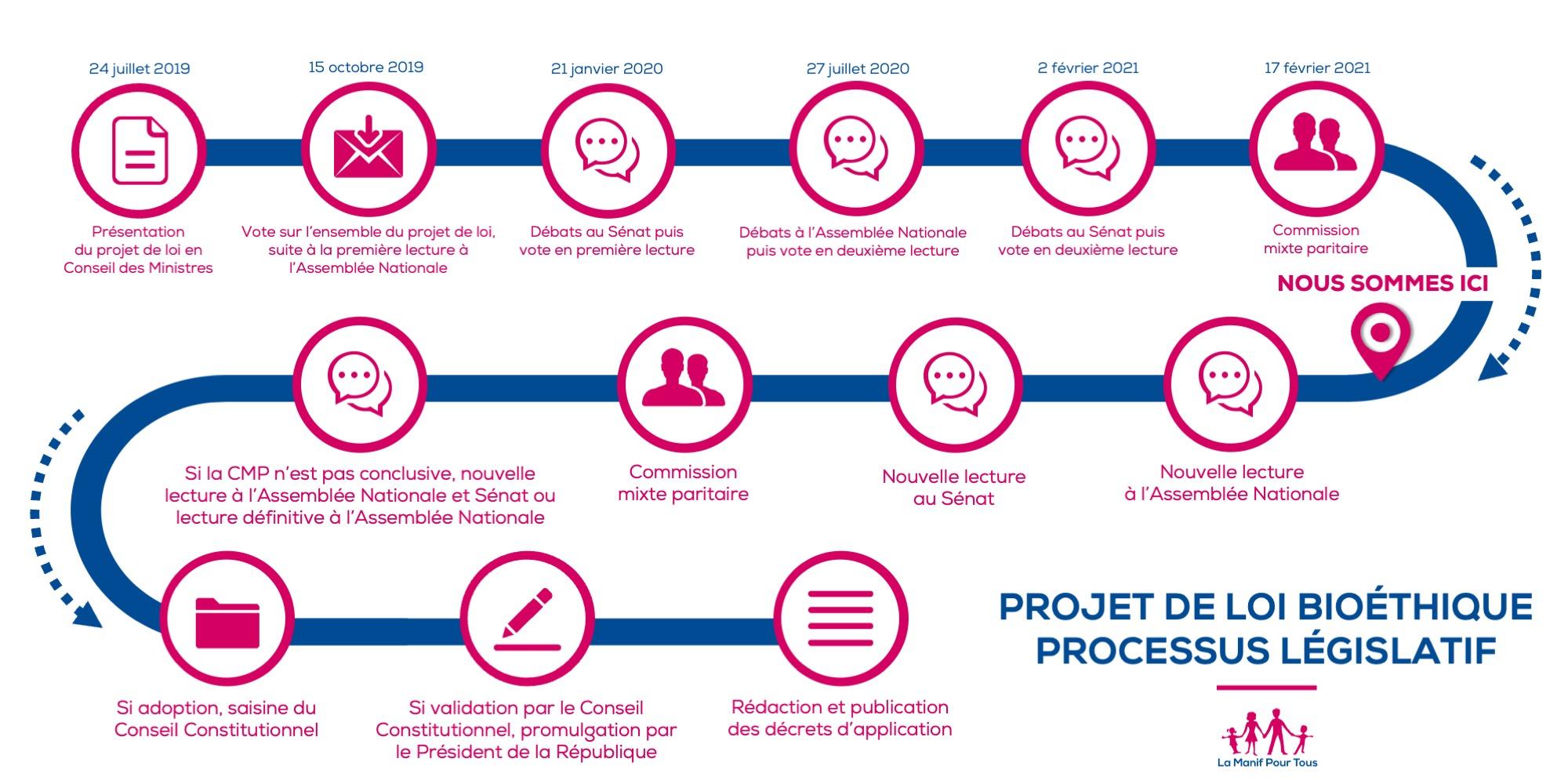 Image - Processus législatif : comprendre le parcours du projet de loi bioéthique